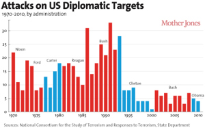graph-attacks-on-US-diplomatic-targets