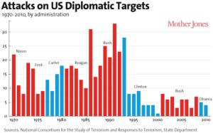 graph-attacks-on-US-diplomatic-targets