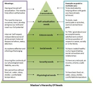 Self motivation using maslows hierarchy of needs 300x281 - Self motivation using maslows hierarchy of needs