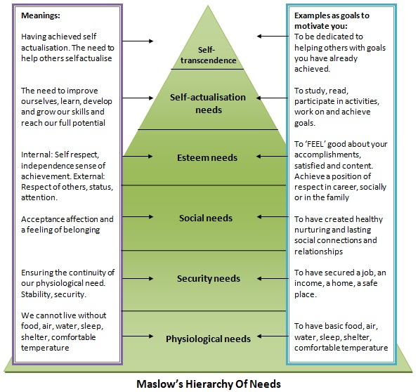 maslow's hierarchy of needs short essay